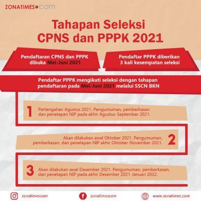 Infografis Seleksi CPNS 2021