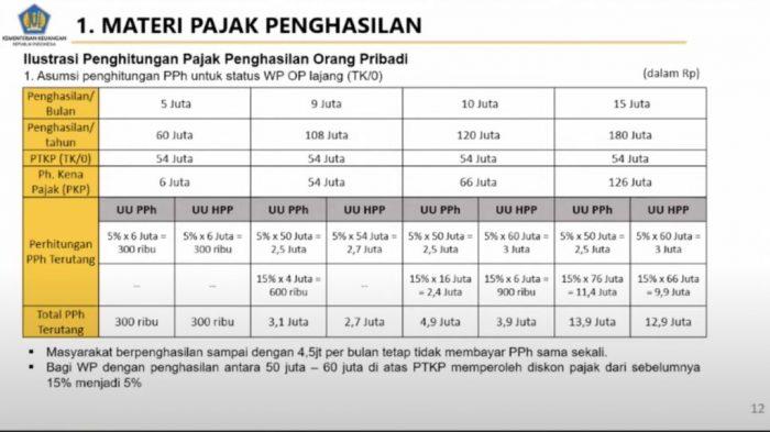 Tarif pajak gaji